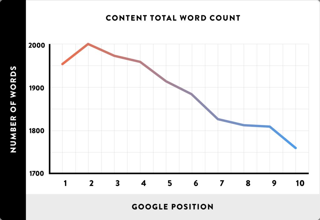 SEO rank vs content word count