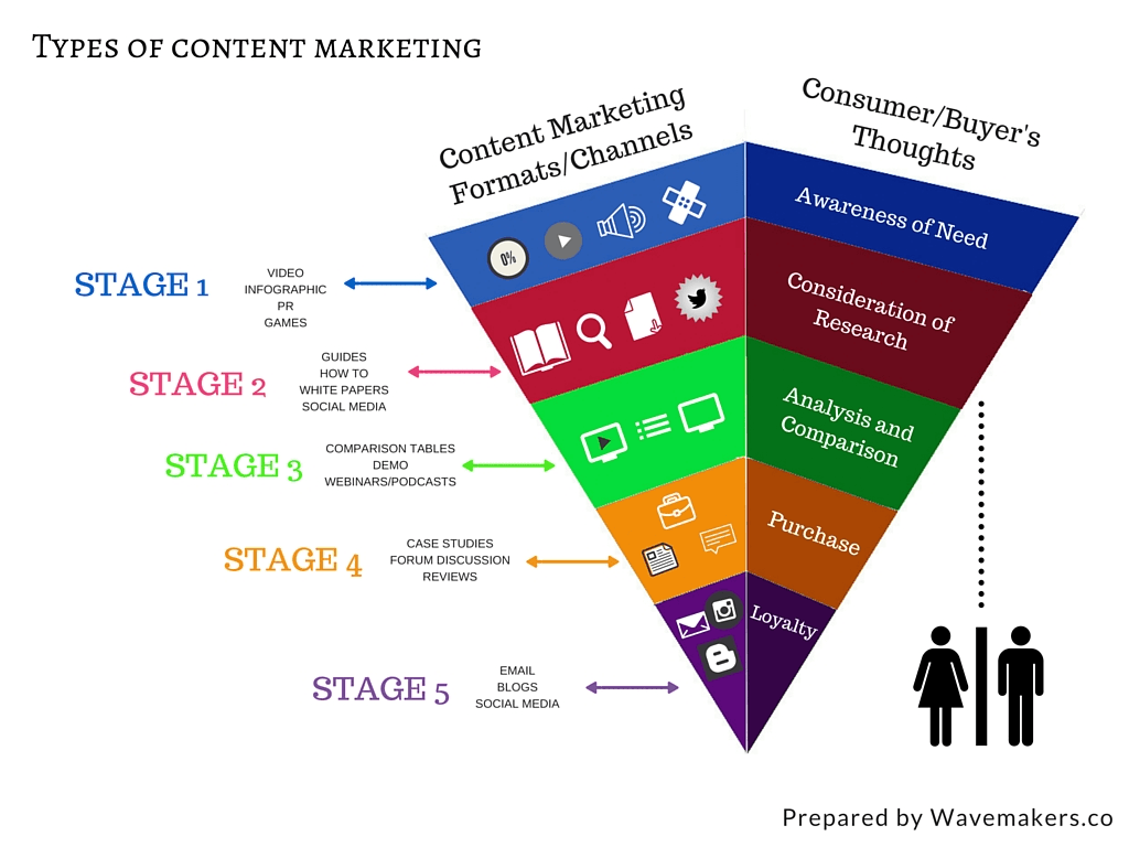 What is Content Marketing Strategy?