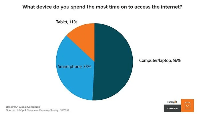 What device do you spend the most time on using the internet?