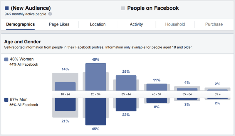 Demographic breakdown on Facebook