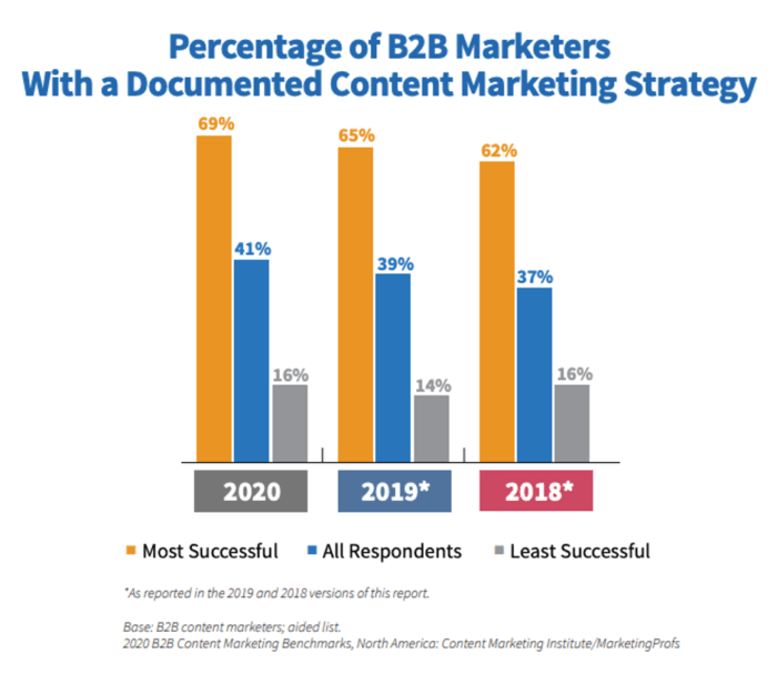 How many B2B marketers use content marketing in their strategy?
