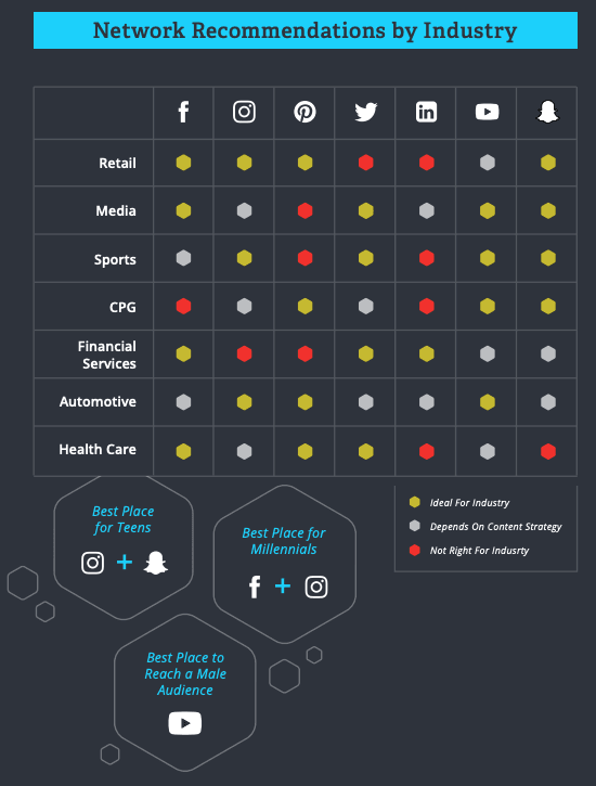 Social media marketing channels per industry