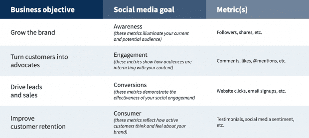 Social Media Strategy Template Outline