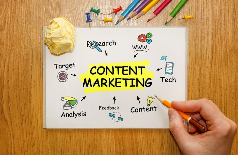 Content marketing that delivers results